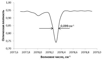 Спектр ИК-пропускания СО